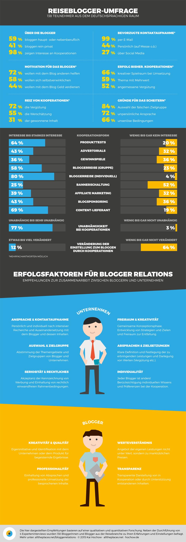 Infografik Blogger Relations